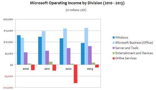 Microsoft Profits:divisions