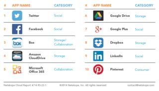 Netskope top 10 apps in enterprises