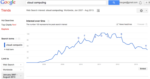 Google Trends cloud Computing