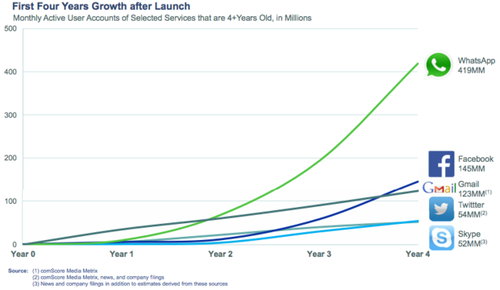 Growth number of users : 4 years