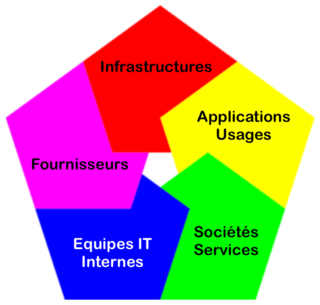 Cloud IT pentagon 5 dimensions