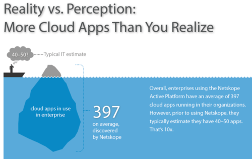 Netskope More Cloud Apps than DSI think