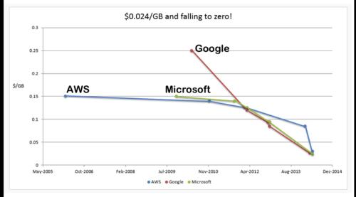 Baisse prix Go:m AWS, MS, Google