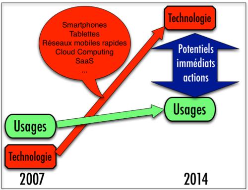 Décalages potentiels usages 2007 - 2014