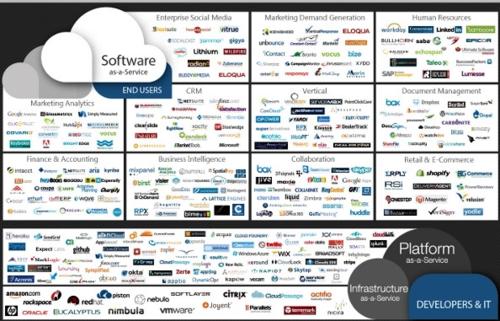 Cloud companies logos