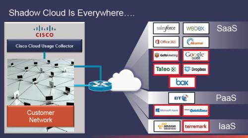 CBS 2014 Shadow Cloud everywhere 1