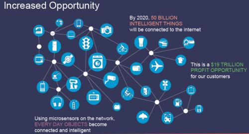 CBS 2014 Cisco on IoE numbers