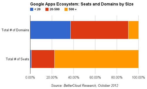 Bettercloud_-_re_partition_utilisateurs_google_apps