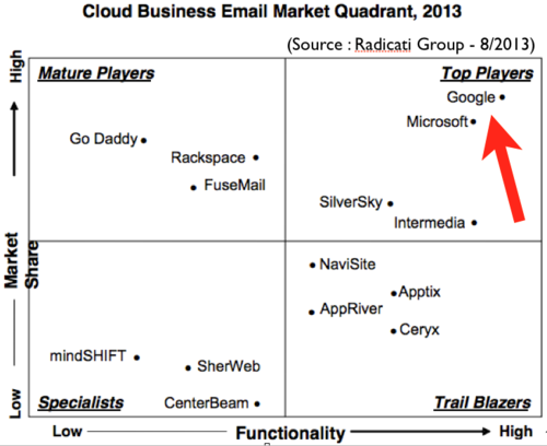 Cloud Business email Radicati Group MQ