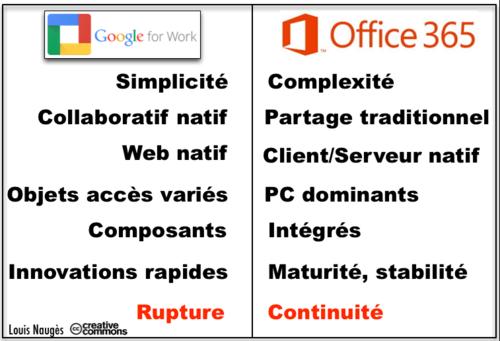 G4W vs Office 365