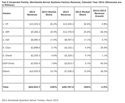 IDC servers sales 2014