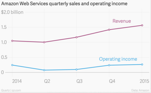 AWS sales & revenues Q1 2015