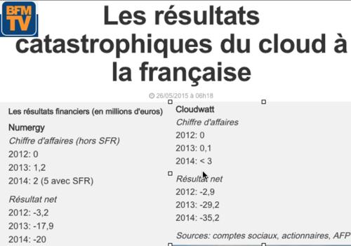 Résultats cloud à la Française