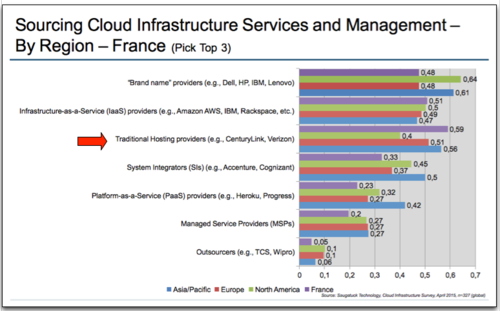 Saugatuck Infrastructures Sourcing Cloud