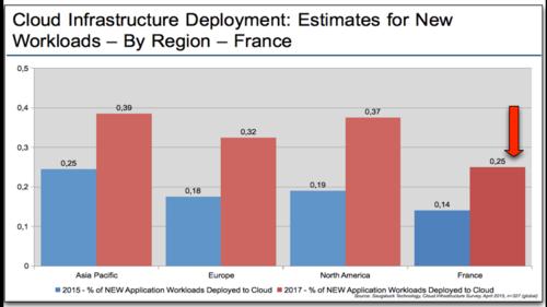 Saugatuck Infrastructures New workloads