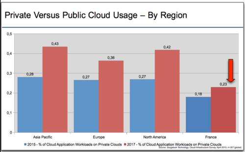 Saugatuck Infrastructures Private vs Public