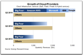 Synergy research IaaS Q2 2015