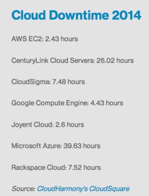 Public cloud downtime 2014