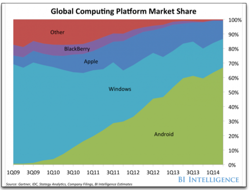 BII global platforms market share