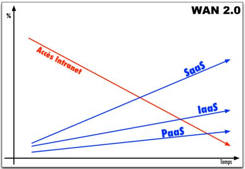 WAN 2.0 - Basculement Cloud - Internet