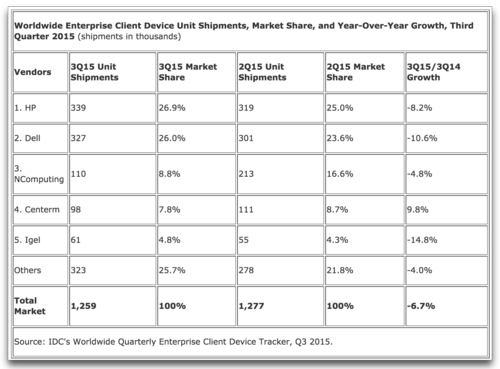 Thin Client sales 2015