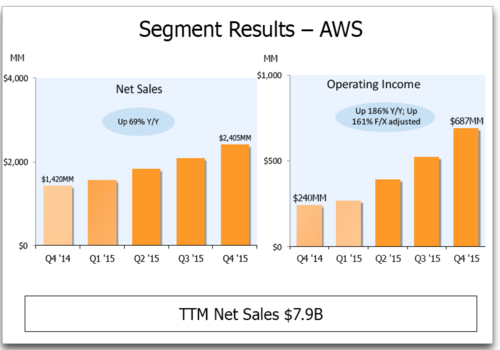 AWS Numbers 4 quarters 2015 - copie