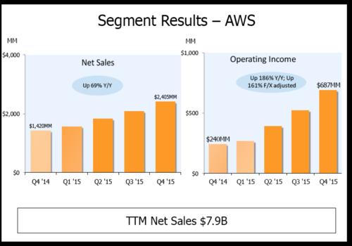 AWS Numbers 4 quarters 2015 - copie