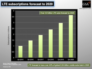 LTE subs forecast 2020