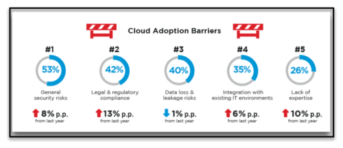 Cloud adoption barriers