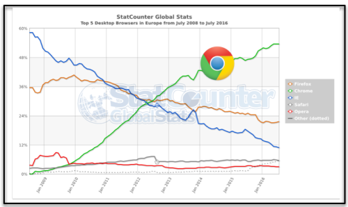 Chrome Market share Europe 7:2016