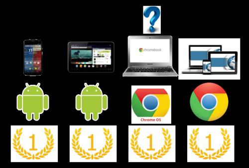 Google Number One Smartphones tablette Nav Laptop