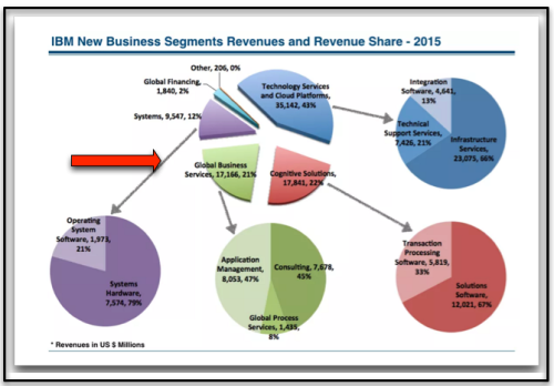 IBM revenues distribution - 2015