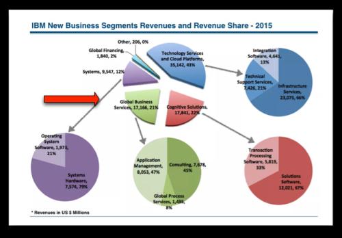 IBM revenues distribution - 2015