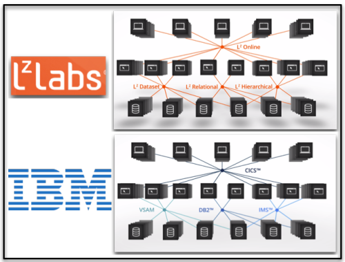 Key Components IBM & LzLabs