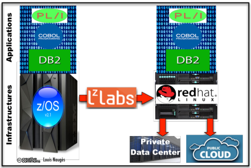 Mainframe Migration strategy Servers