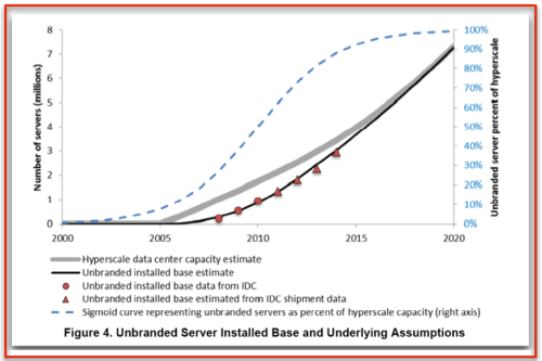 % unbranded servers Cloud - US Data Center study - % unbranded servers Cloud