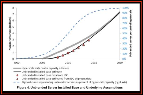 % unbranded servers Cloud - US Data Center study - % unbranded servers Cloud