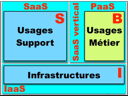 Trois composants BIS - Infra, Soutien, Métiers cloud - copie