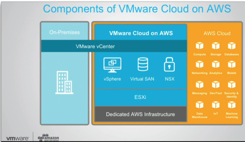 Components VMware on AWS + usages AWS