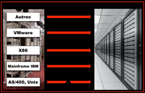 Servers migration -summary