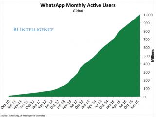 BII whatsapp MAU 1:2016