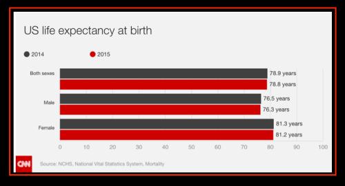 US life expectancy at birth