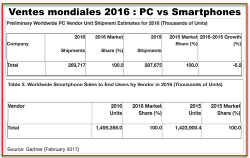 Sales 2016 - PC vs Smartphones