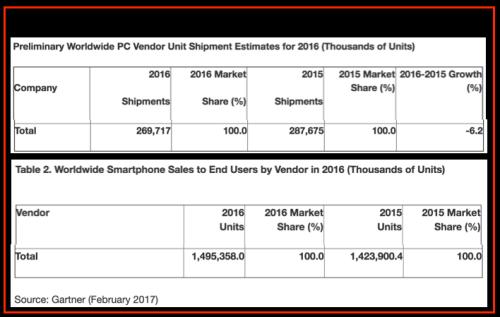Sales 2016 - PC vs Smartphones