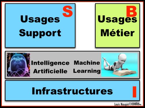Trois composants BIS - Infra  Soutien  Métiers -IA ML