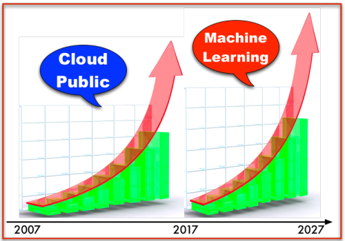 2007 - Cloud  2017 - Machine Learning - Exponential