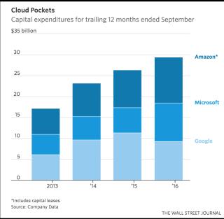 Investissements Google Amazon Microsoft 30 B$ 12 mois