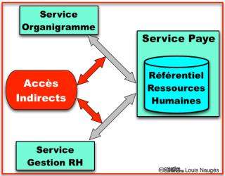 Intégration SoR - Référentiels RH