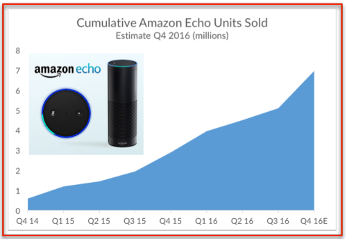 Amazon Echo Sales 2016