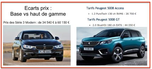 Prix voitures BMW - Peugeot